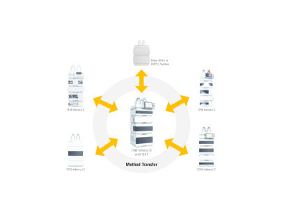 method transfer from waters alliance hplc systems to the