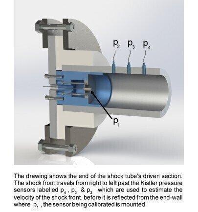 Sensors Help Npl Develop Dynamic Pressure Sensor