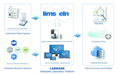 Labware 7 – Enterprise Laboratory Platform