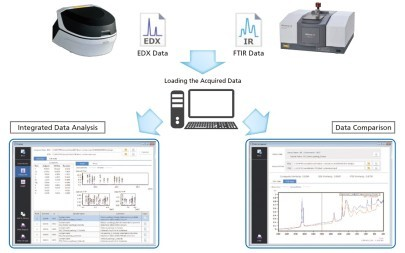 Industry's first EDX-FTIR contaminant finder and material inspector