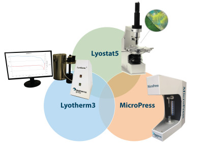 Full Package of Analytical Lab Services for Successful Product and Process Development Offered