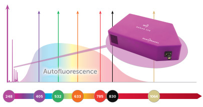 Compact UV Raman Spectrometer Introduced